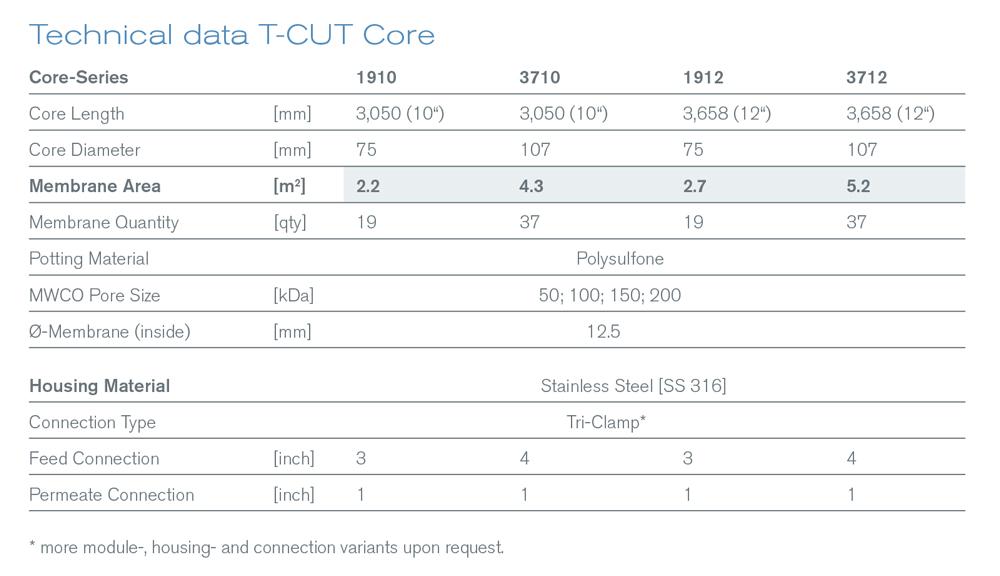 T-Cut Core