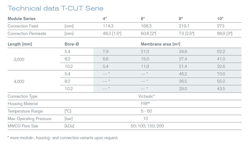 T-Cut Serie
