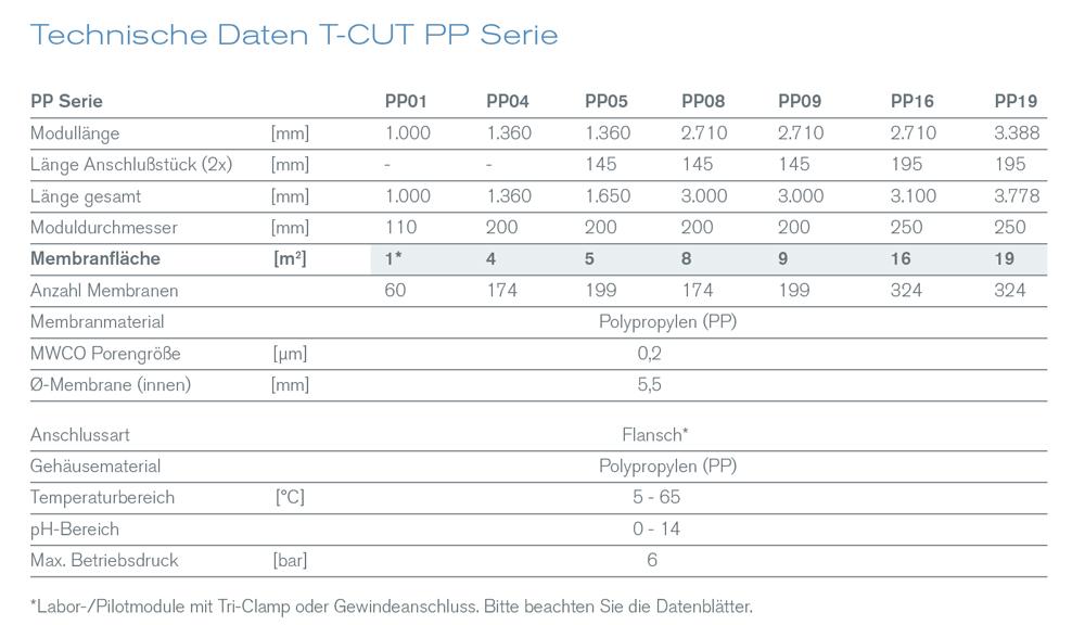 T-Cut PP Serie